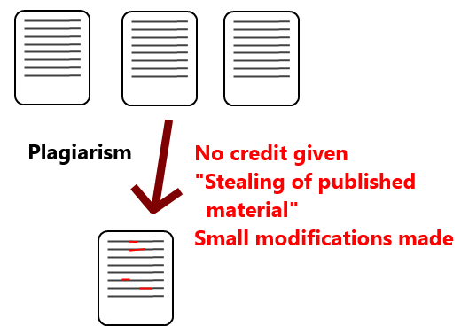 Example-of-Article-Plagiarism-Diagram